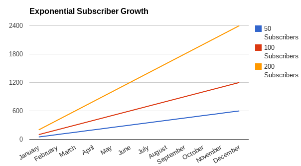 Exponential Email Subscriber Growth