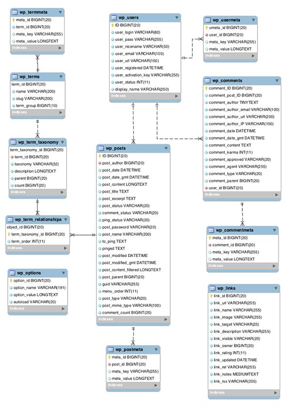 WP Database diagram.