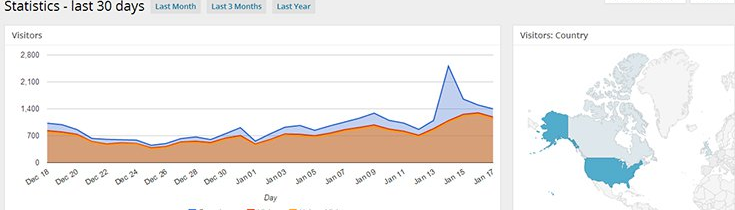 Google Analytics + plugin