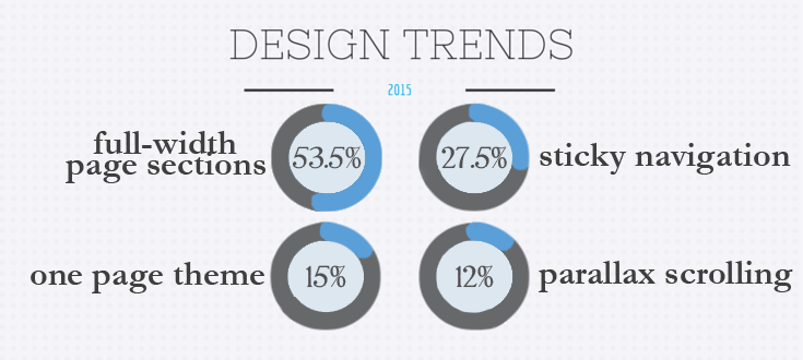 Prominent site design trends of 2015.