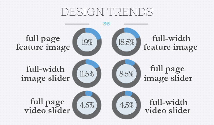 home page feature image and slider trends in 2015.