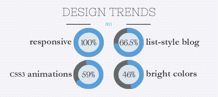 Top site design trends for 2015.
