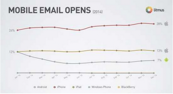 Stats for email marketing on mobile devices are pretty convincing, too.