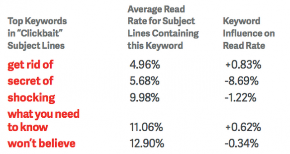 Including the right keywords can increase email opens substantially.