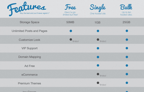 Pro Sites makes it a snap to add a features table to your site.