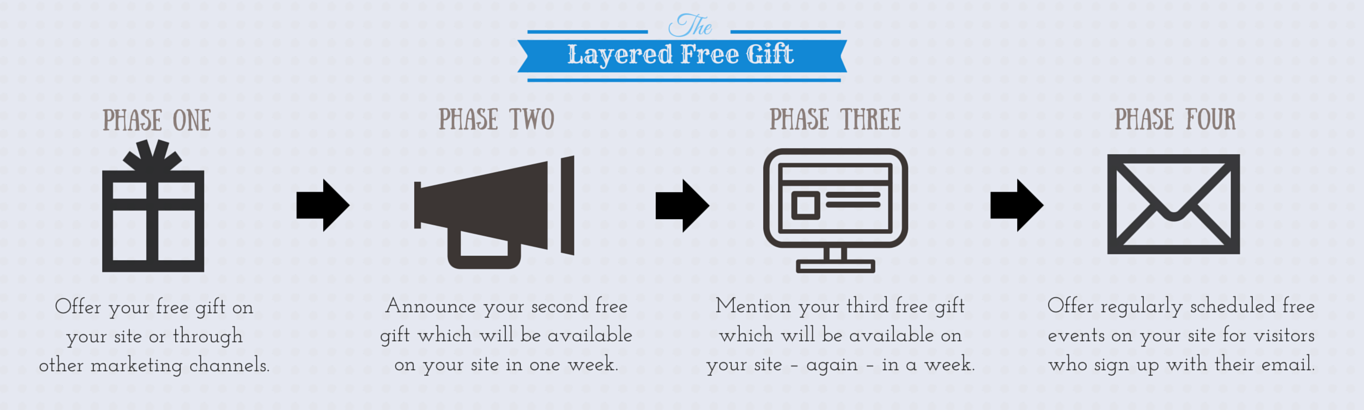 The four step process of creating a layered free gift.