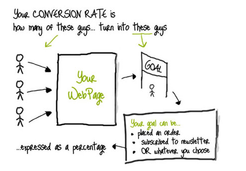 Your conversion rate is how many of your site's visitors complete an action that you want them to.