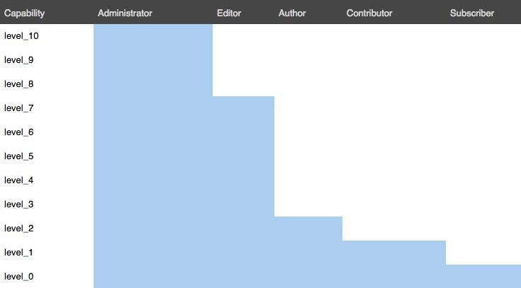 User Levels In WordPress
