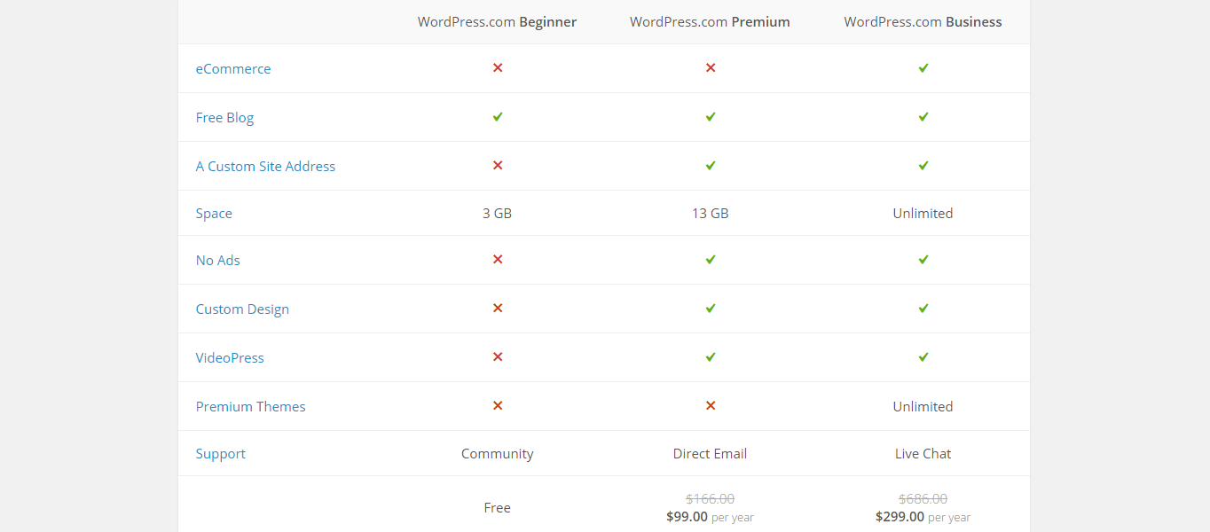 The plan comparison chart for WordPress.com hosting.