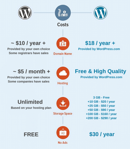 Generally, there are less costs and more control associated with WordPress.org over WordPress.com.
