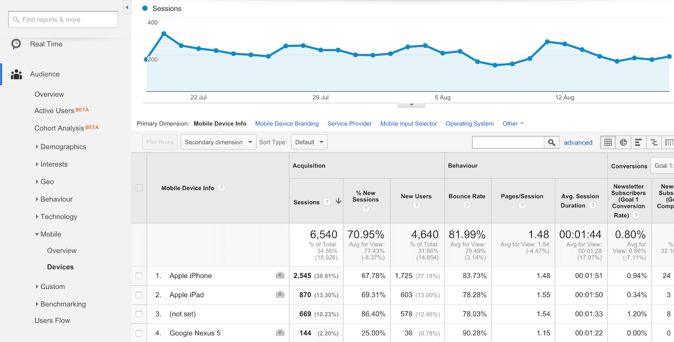 Google Analytics mobile devices reporting
