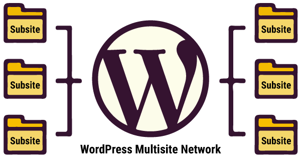 Infographic of a WordPress Multisite Network branching out into Subsites