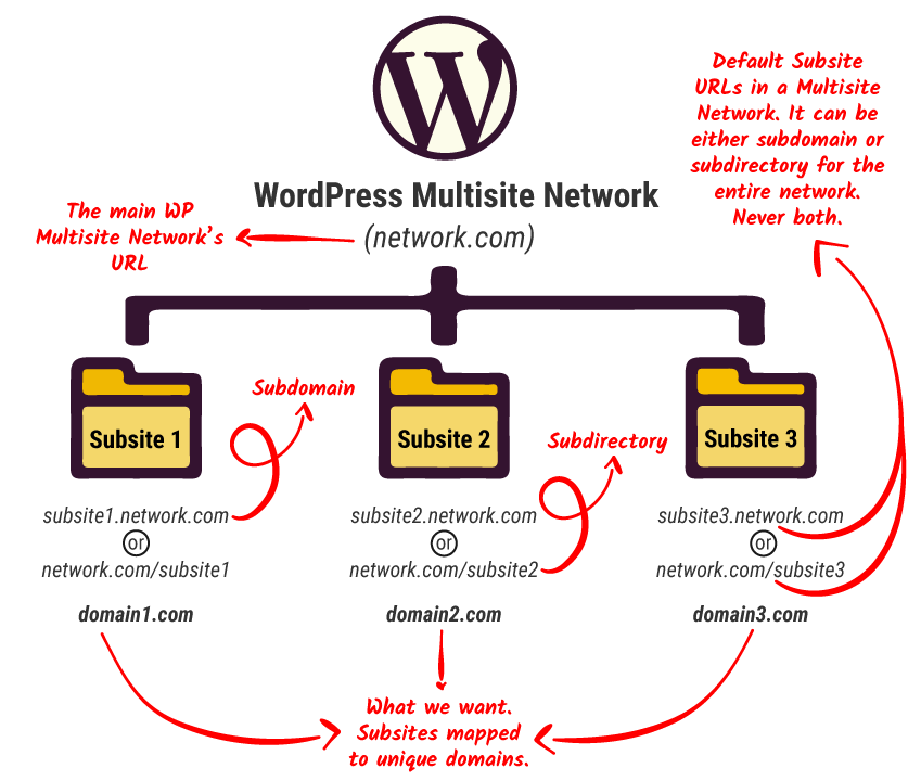 An infographic explaining what WordPress Multisite domain mapping is.