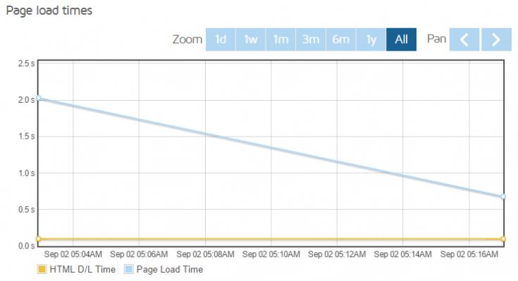 Page Load graph from GTMetrix