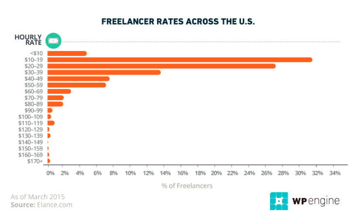 Resrach on freelance jobs rates of pay for WPEngine