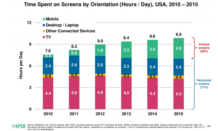 Mobile use has now overtaken desktop use. Taken from Smart Insights Mobile Marketing Statistics.