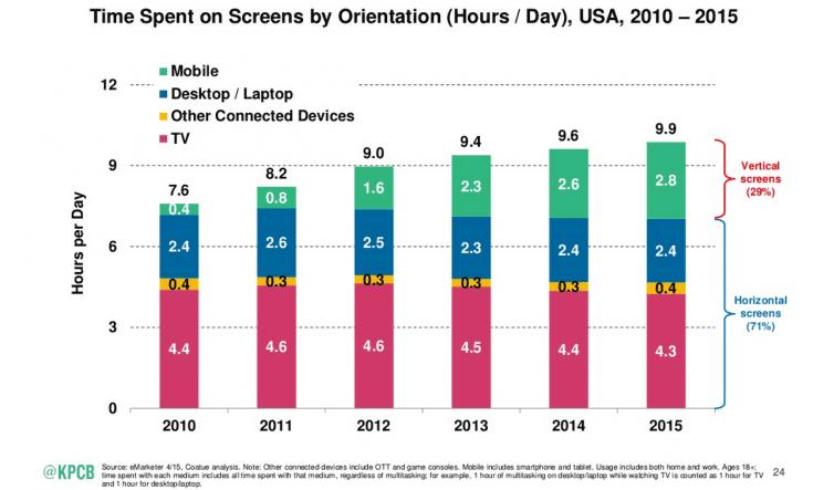 Mobile use has now overtaken desktop use. Taken from Smart Insights Mobile Marketing Statistics.