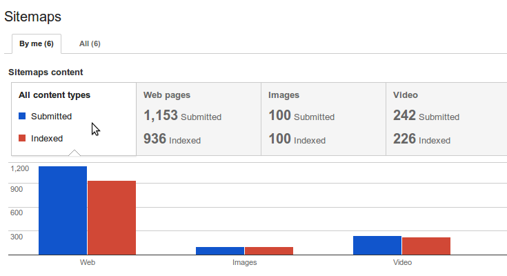 Google Webmaster Tools let you submit your sitemap to Google.