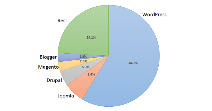 There's no questioning WordPress' dominance.
