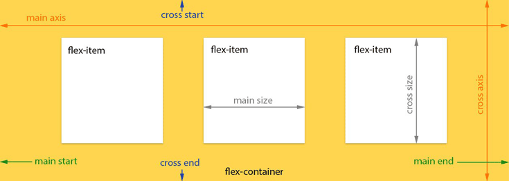 The flexbox model, including all the properties used to describe the container and its children.