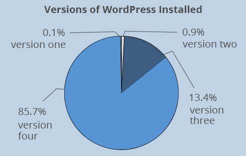 Number of sites using WordPress version one 0.1%, version two 0.9%, version three 13.4% and version four 85.7%.