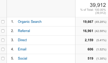 Organic search traffic results