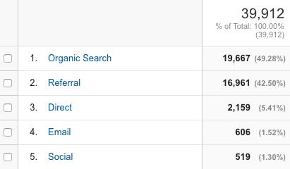 Organic search traffic results