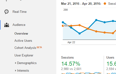 screenshot of google analytics menu showing the location of the audience overview