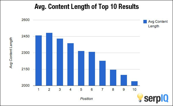 On average, the pages in the 10th spot have 400 less words on the page than first position pages. Image: serpIQ.