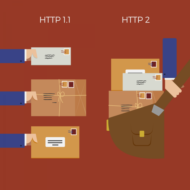 HTTP2 allows for more than one connection at a time, unlike HTTP1.1, which is restricted to one connection at a time.