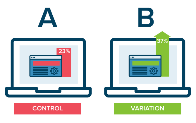 A/B testing is a method of comparing two versions of a webpage or app against each other to determine which one performs better.