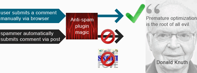 Anti-spam plugin