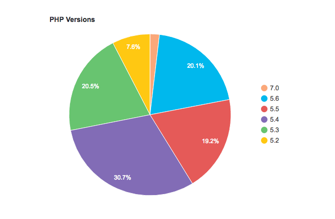 The latest WordPress version stats show most installations are using PHP version 5.4, which is unsupported.
