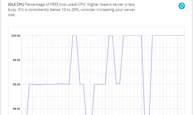 The Idle CPU monitoring graph.