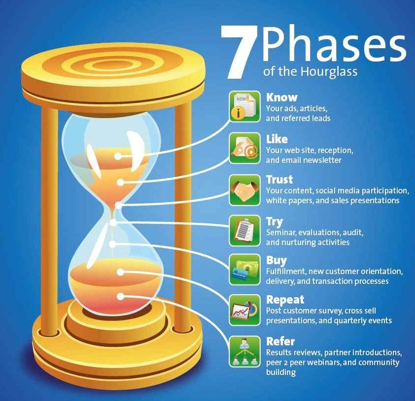 The seven phases of what users go through...