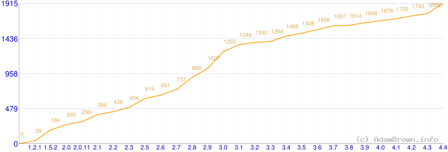 Number of WordPress hooks vs version