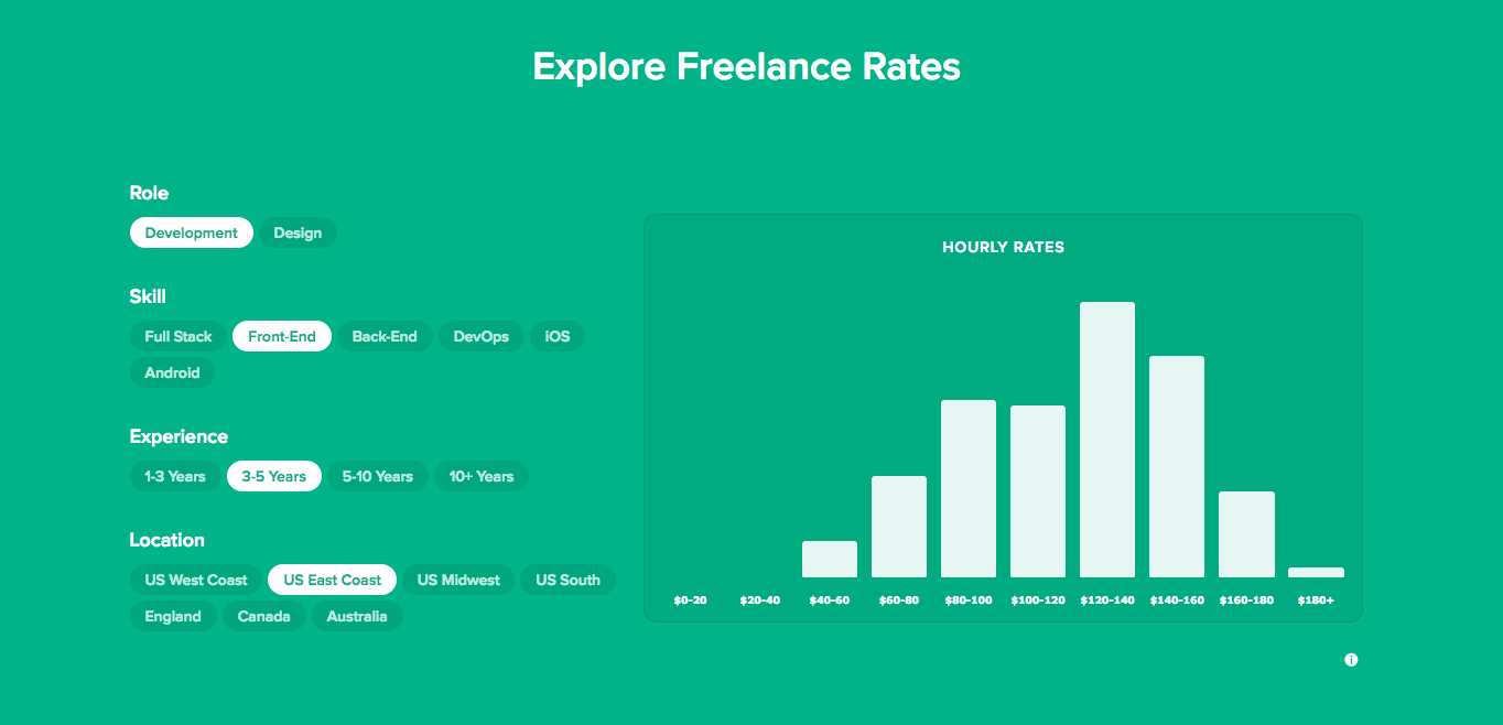 Bonsai allows you to compare freelance rates, taking into consideration your locations and years of experience.
