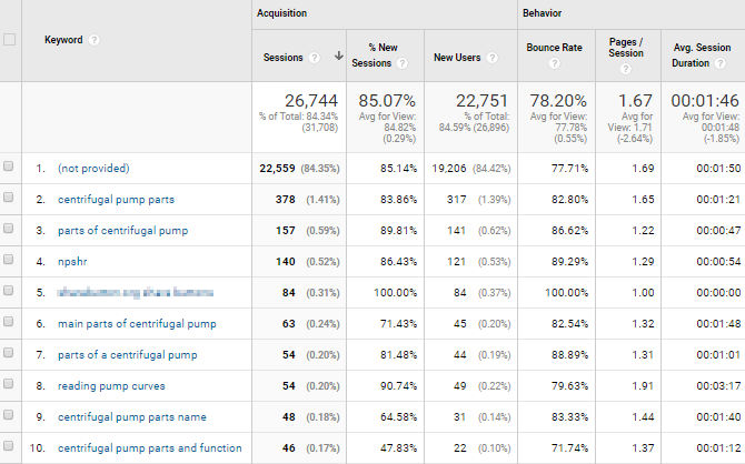 Screenshot of the most popular search terms in Google Analytics.