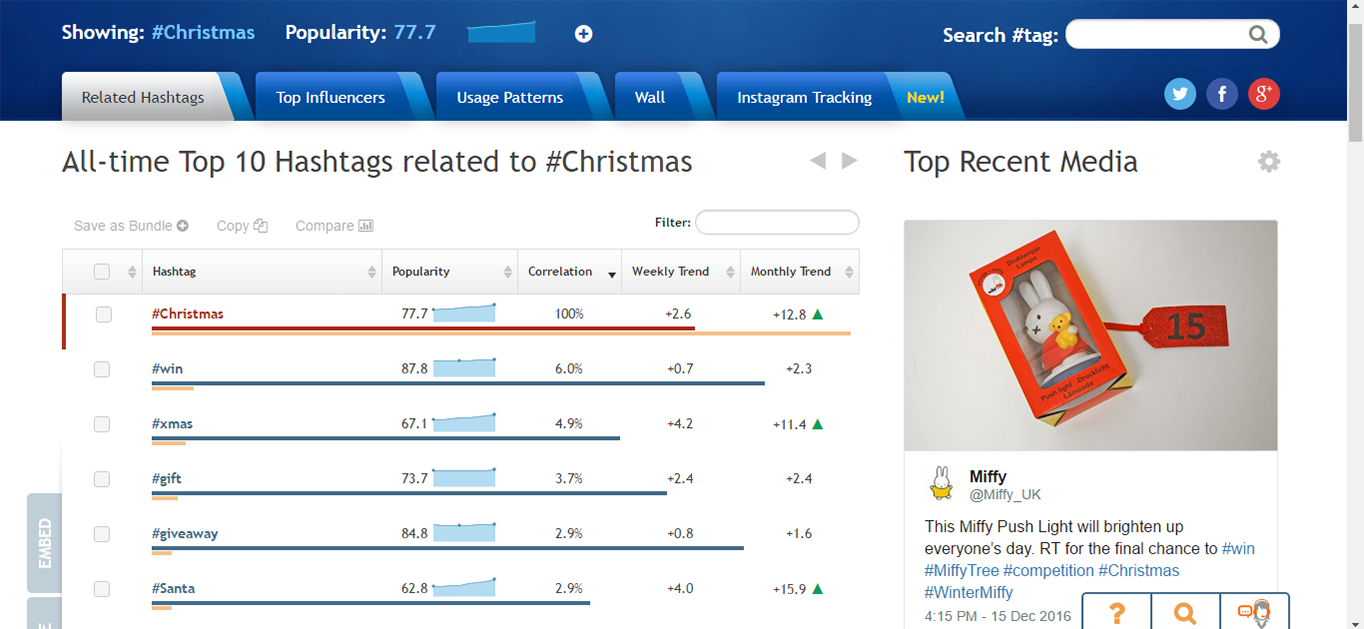 Use Hashtagify to identify relevant hashtags monitor trending ones.
