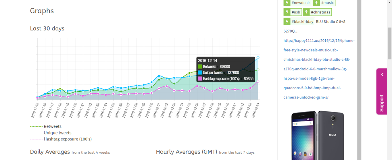 Use Ritetag to view and monitor hashtag trends.