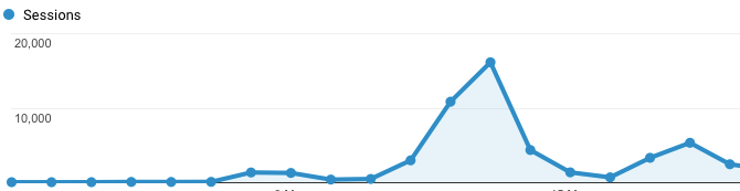 Have a post go Viral - 16,161 hits in one day