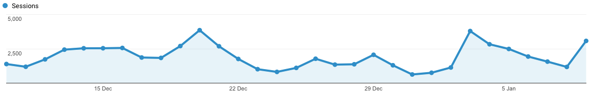 Website with 1000 visits a day.