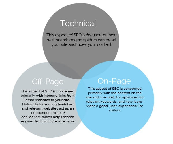 Why not carry out an SEO audit of your site?