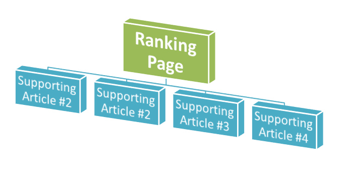 Got a post you want to rank for? Try publishing supporting articles to prop it up in search engine rankings.