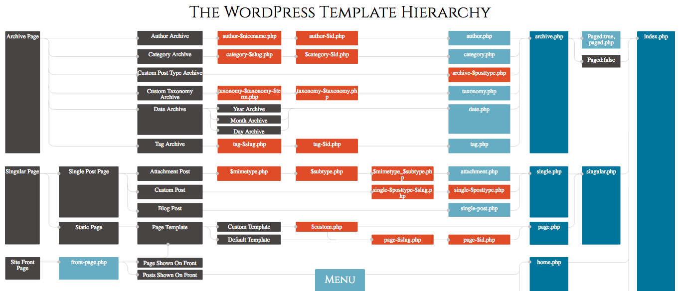 The wphierarchy site is a great refresher on the template hierarchy.