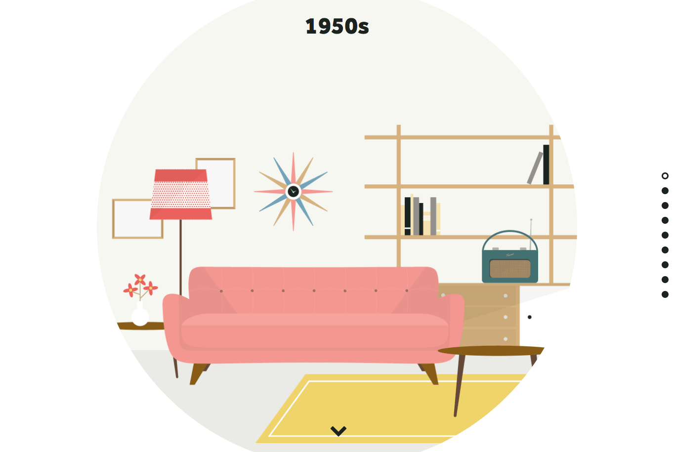 The Harvey Water Softeners website looks back at interior design over the past 70 years.