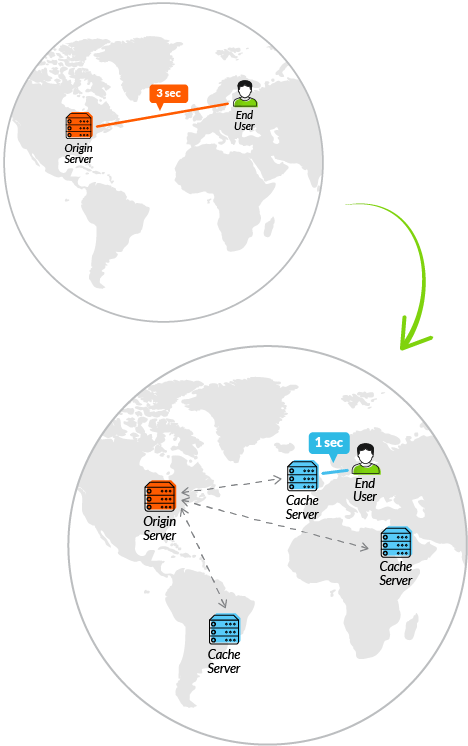 Origin server to caching server
