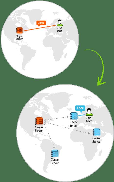 Origin server to caching server