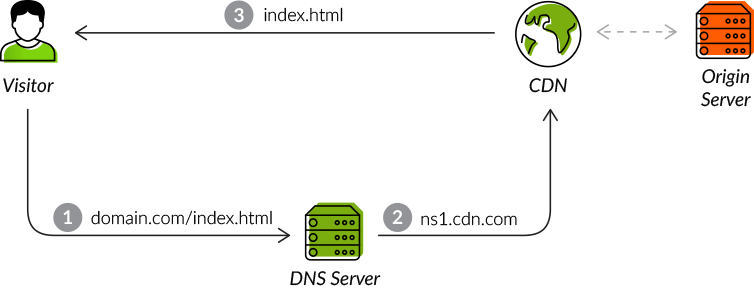 Using a reverse proxy as a CDN