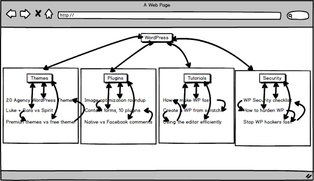 Internal link flow
